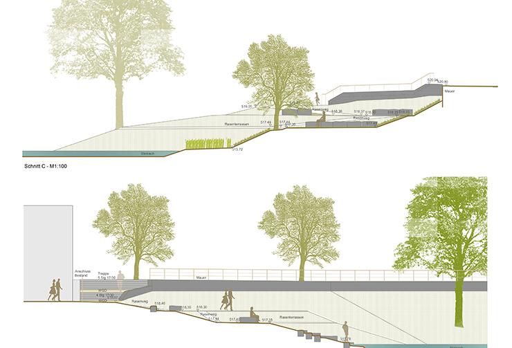 Querschnitt-Zeichnung von Terrassen am Flussufer